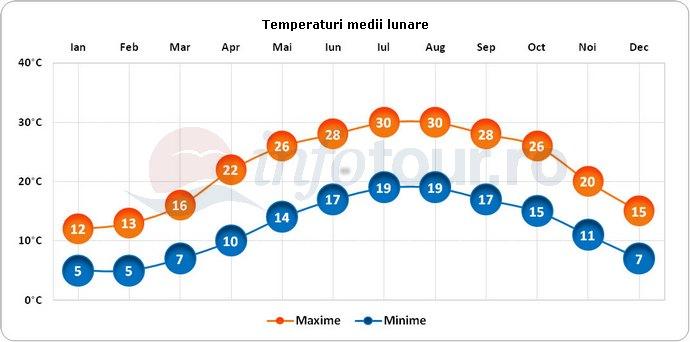 Temperaturi medii lunare in Betleem, Israel