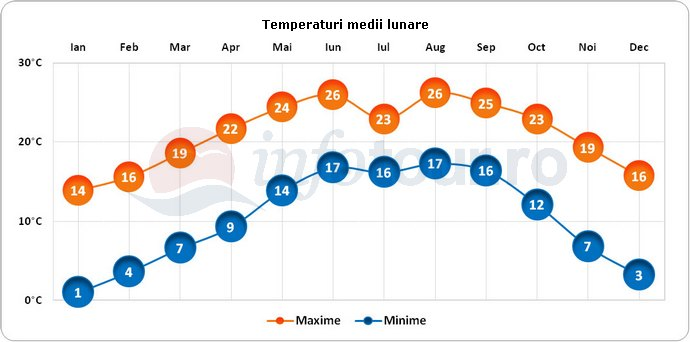 Temperaturi medii lunare in Bhutan
