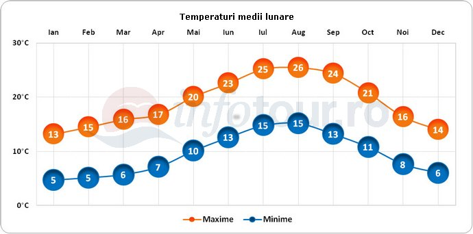 Temperaturi medii lunare in Bilbao, Spania