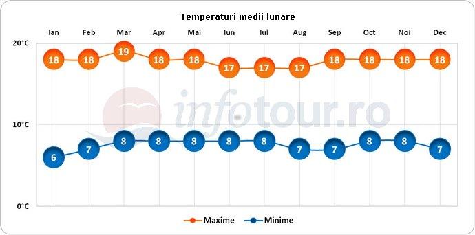 Temperaturi medii lunare in Bogota, Columbia