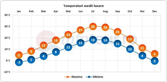 Temperaturi medii lunare in Bologna, Italia