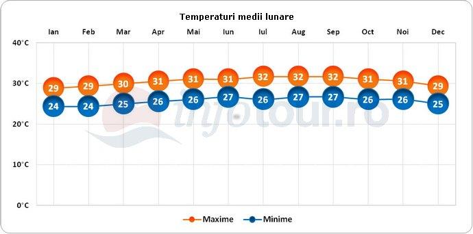 Temperaturi medii lunare in Bonaire