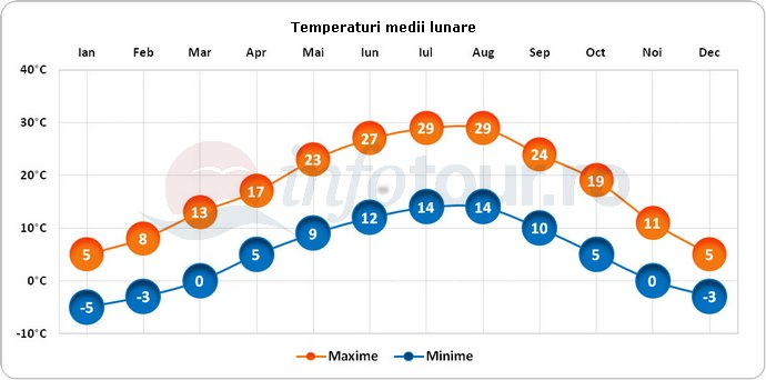 Temperaturi medii lunare in Borovets, Bulgaria