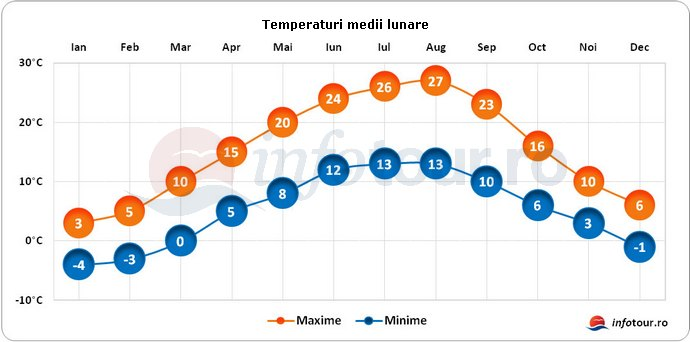 Temperaturi medii lunare in Bosnia-Herzegovina
