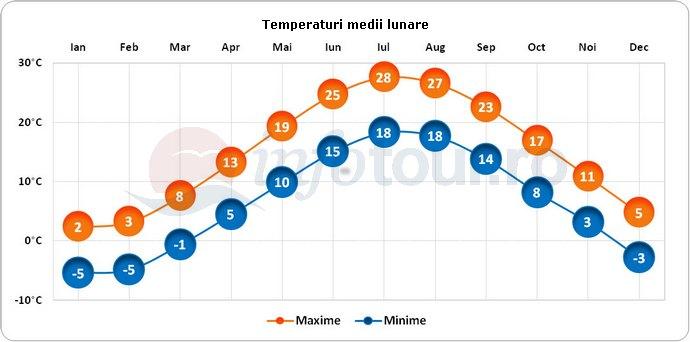 Temperaturi medii lunare in Boston, America