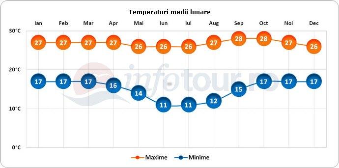 Temperaturi medii lunare in Brasilia, Brazilia