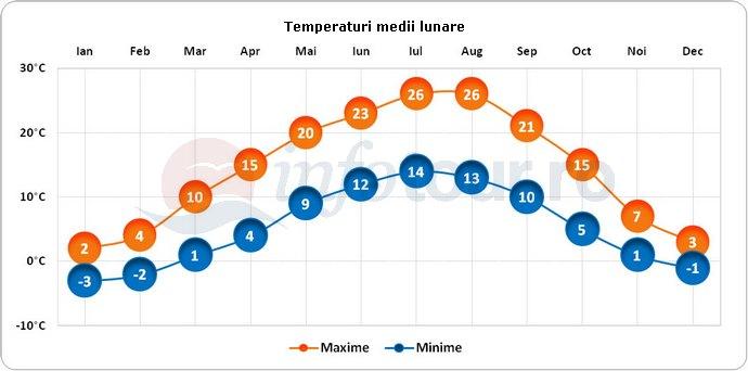 Temperaturi medii lunare in Bratislava, Slovacia