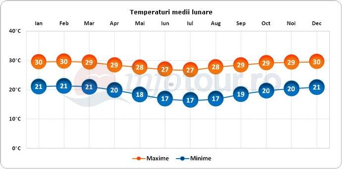 Temperaturi medii lunare in Brazilia