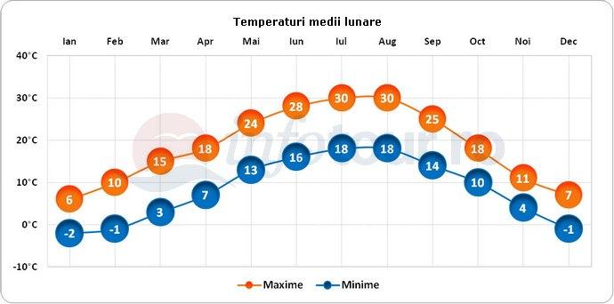 Temperaturi medii lunare in Brescia, Italia