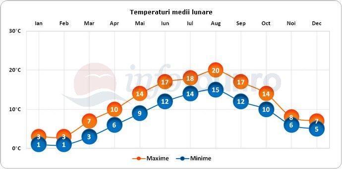 Temperaturi medii lunare in Bruges, Belgia
