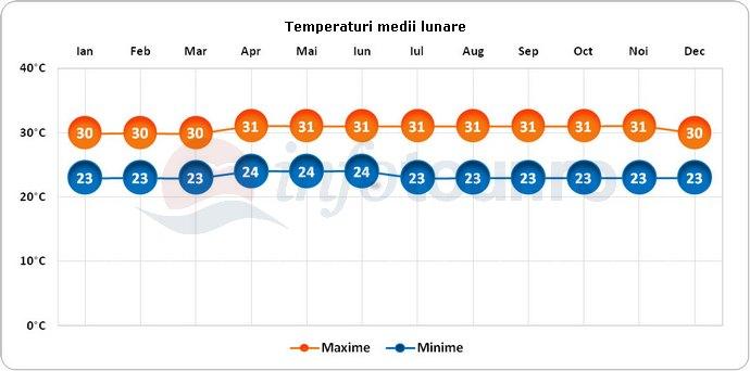 Temperaturi medii lunare in Brunei