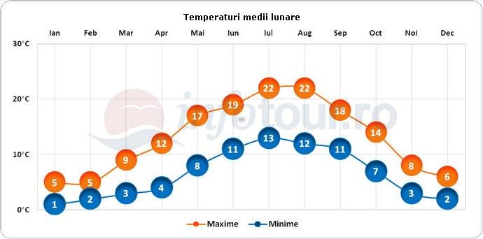 Temperaturi medii lunare in Bruxelles, Belgia