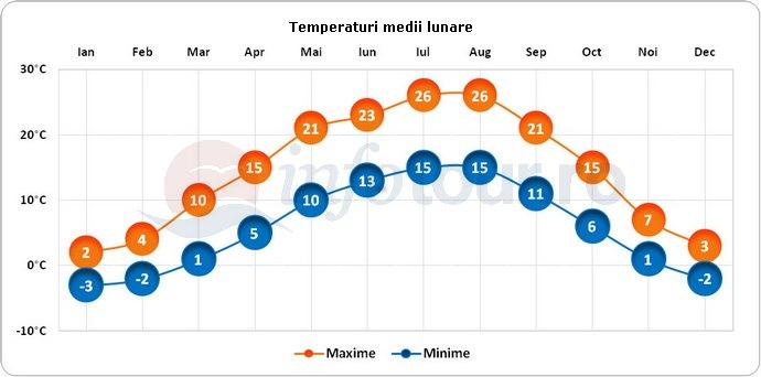 Temperaturi medii lunare in Budapesta, Ungaria