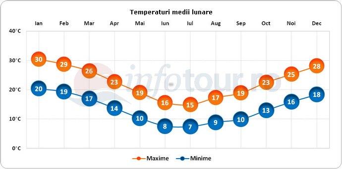 Temperaturi medii lunare in Buenos Aires, Argentina
