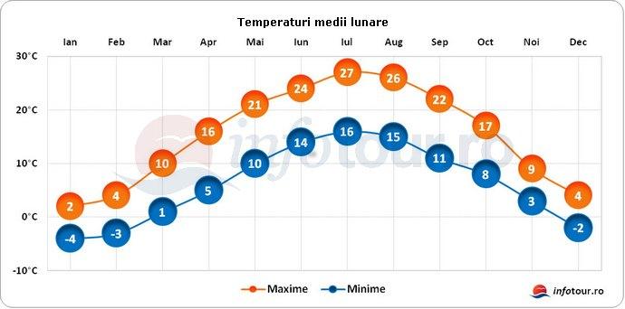 Temperaturi medii lunare in Bulgaria