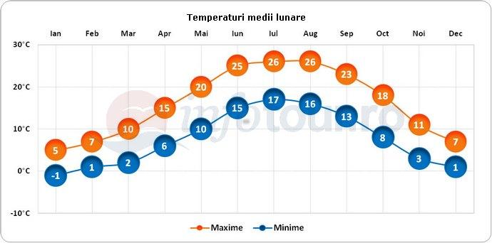 Temperaturi medii lunare in Burgas, Bulgaria