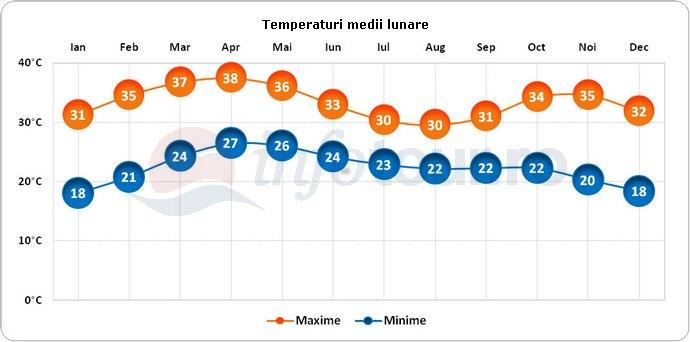 Temperaturi medii lunare in Burkina Faso