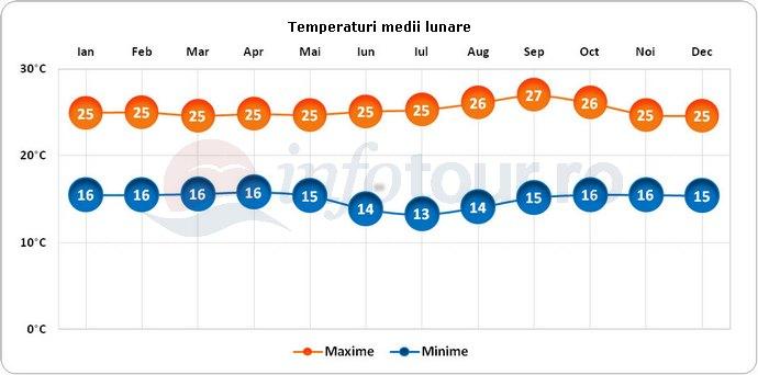 Temperaturi medii lunare in Burundi