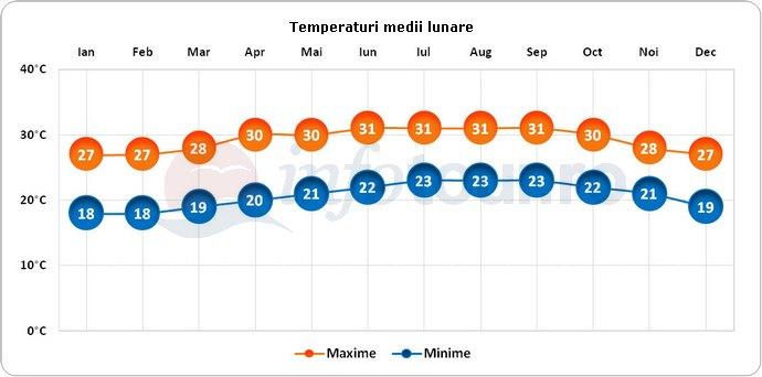 Temperaturi medii lunare in Camaguey, Cuba