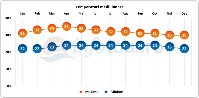 Temperaturi medii lunare in Cambodgia