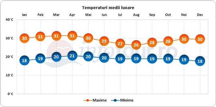 Temperaturi medii lunare in Camerun