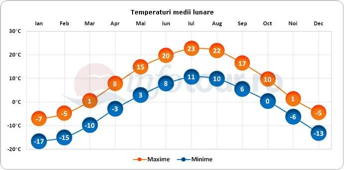 Temperaturi medii lunare in Canada