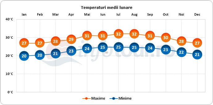Temperaturi medii lunare in Cancun, Mexic