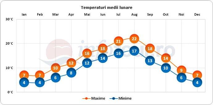 Temperaturi medii lunare in Canterbury, Anglia