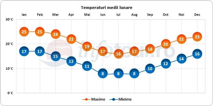 Temperaturi medii lunare in Cape Town, Africa de Sud