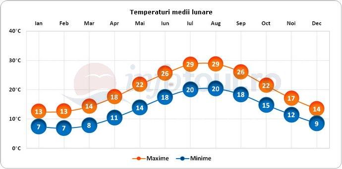 Temperaturi medii lunare in Capri, Italia