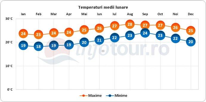 Temperaturi medii lunare in Capul Verde