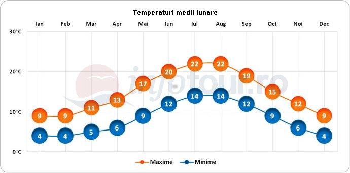 Temperaturi medii lunare in Cardiff, Tara Galilor