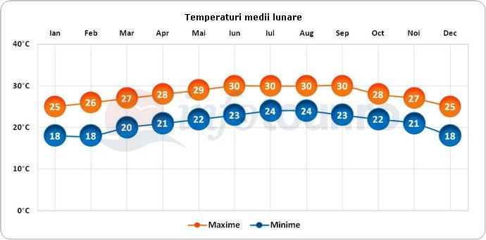 Temperaturi medii lunare in Cayo Largo, Cuba