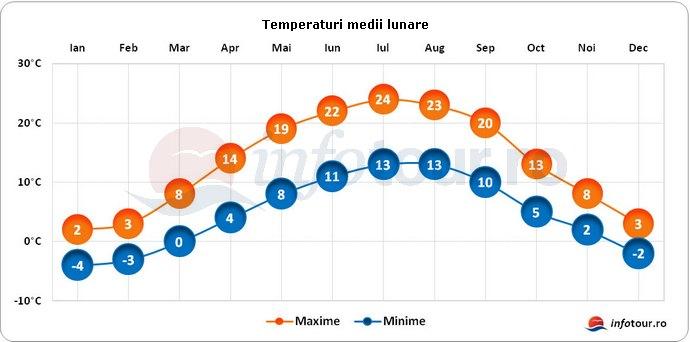 Temperaturi medii lunare in Cehia