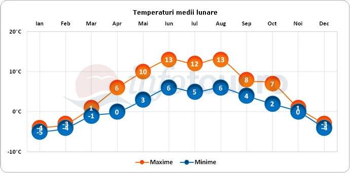Temperaturi medii lunare in Cesis, Letonia