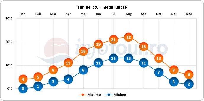 Temperaturi medii lunare in Charleroi, Belgia