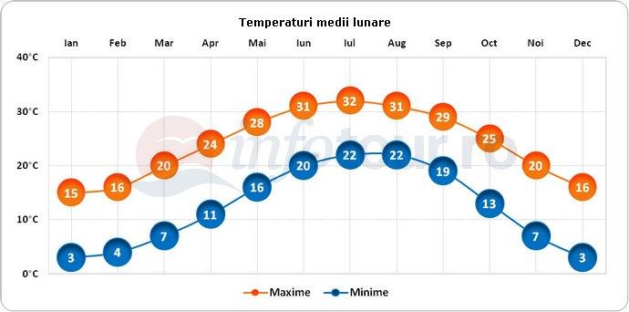 Temperaturi medii lunare in Charleston, America