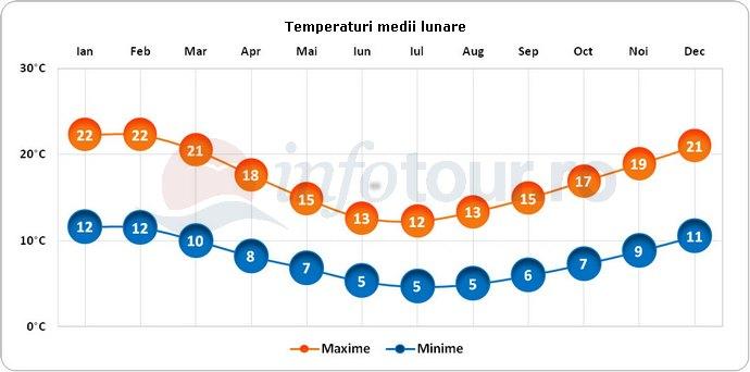 Temperaturi medii lunare in Chile