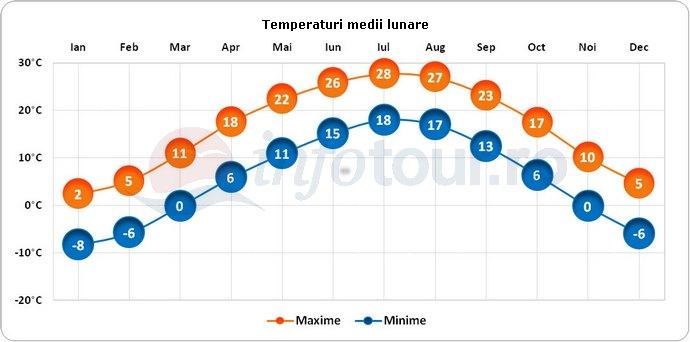 Temperaturi medii lunare in China