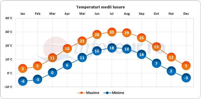 Temperaturi medii lunare in Cincinnati, America