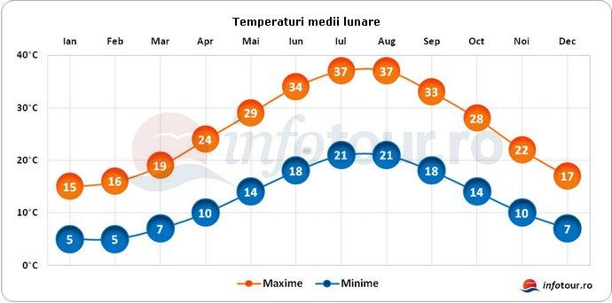 Temperaturi medii lunare in Cipru