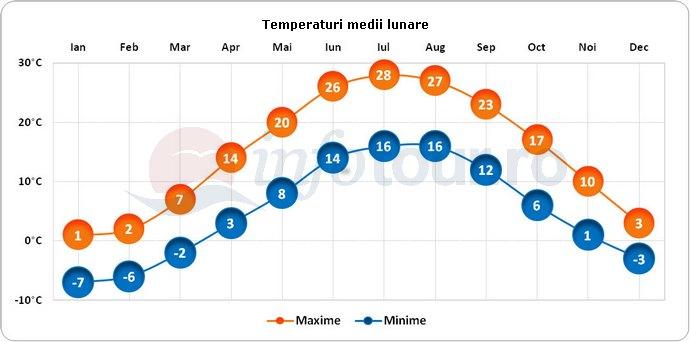Temperaturi medii lunare in Cleveland, America
