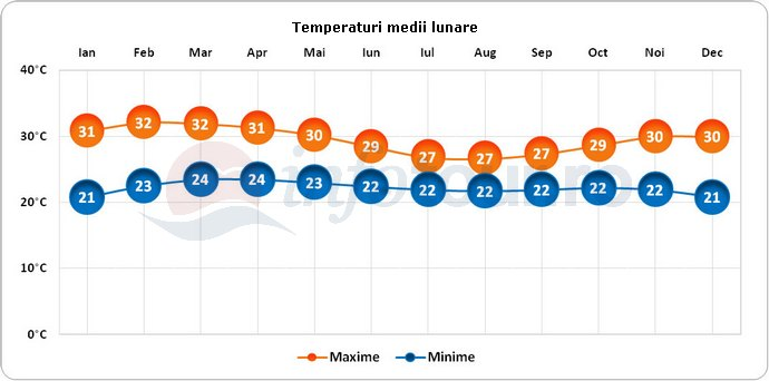 Temperaturi medii lunare in Coasta de Fildes