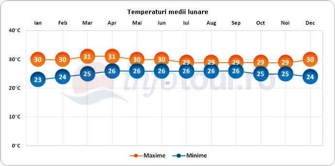 Temperaturi medii lunare in Colombo, Sri Lanka
