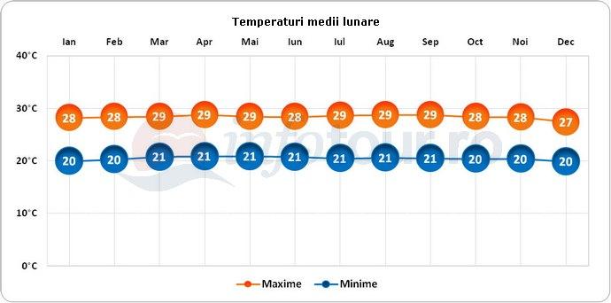 Temperaturi medii lunare in Columbia
