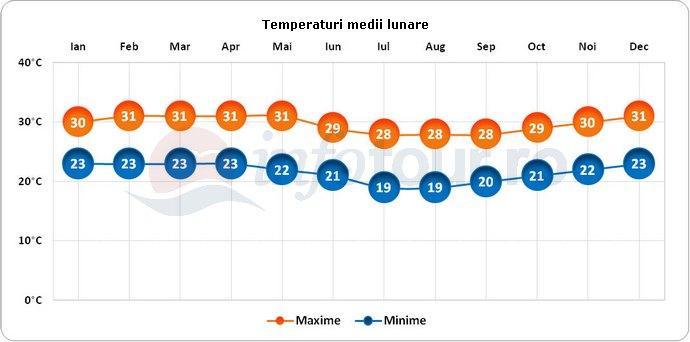 Temperaturi medii lunare in Comore