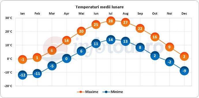 Temperaturi medii lunare in Concord, America