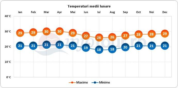 Temperaturi medii lunare in Congo