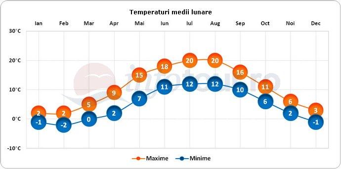 Temperaturi medii lunare in Copenhaga, Danemarca