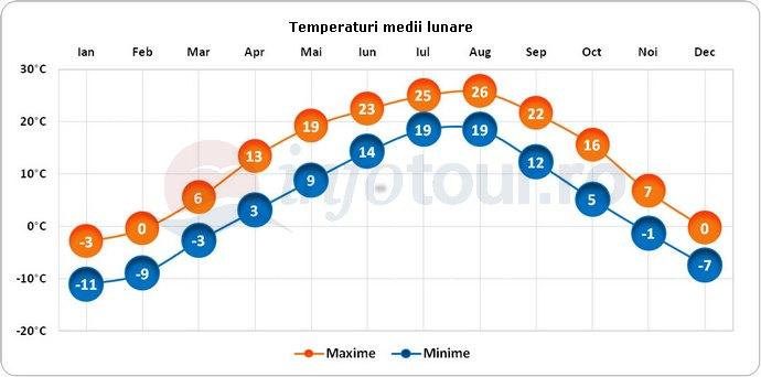 Temperaturi medii lunare in Coreea de Nord